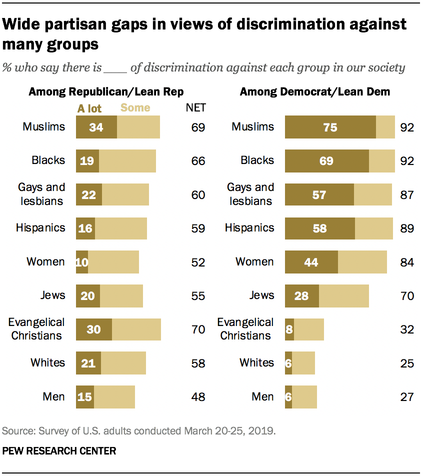 Wide partisan gaps in views of discrimination against many groups