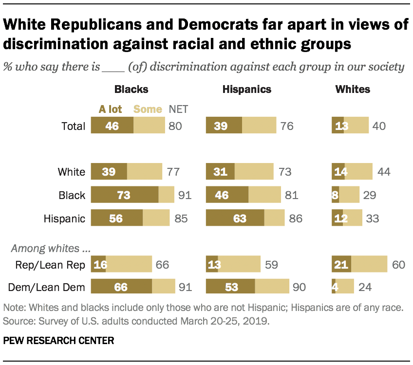 White Republicans and Democrats far apart in views of discrimination against racial and ethnic groups