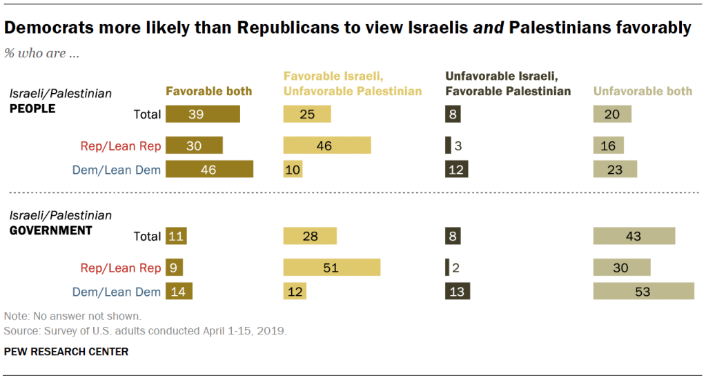 Democrats more likely than Republicans to view Israelis and Palestinians favorably