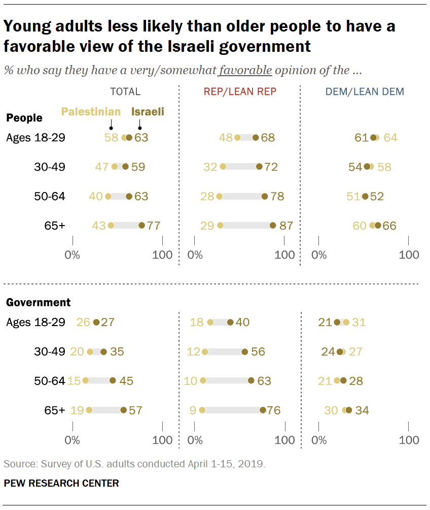 Young adults less likely than older people to have a favorable view of the Israeli government