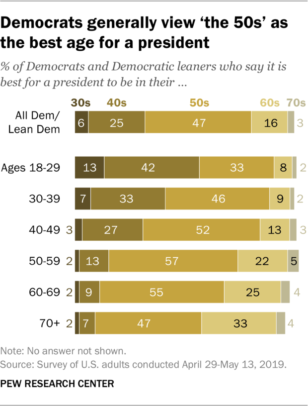 A chart showing Democrats generally view 'the 50s' as the best age for a president