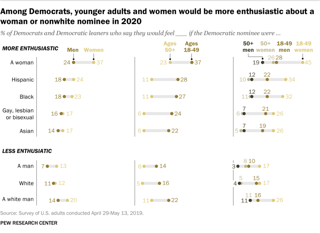 An information graphic showing among Democrats, younger adults and women would be more enthusiastic about a woman or nonwhite nominee in 2020