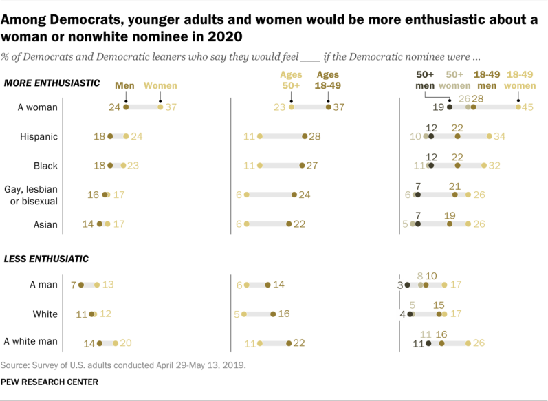 Among Democrats, younger adults and women would be more enthusiastic about a woman or nonwhite nominee in 2020