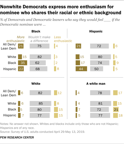 Nonwhite Democrats express more enthusiasm for nominee who shares their racial or ethnic background