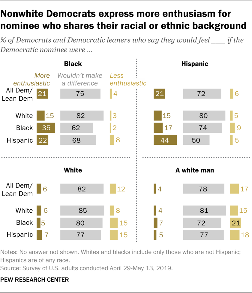 A graph showing nonwhite Democrats express more enthusiasm for nominee who shares their racial or ethnic background