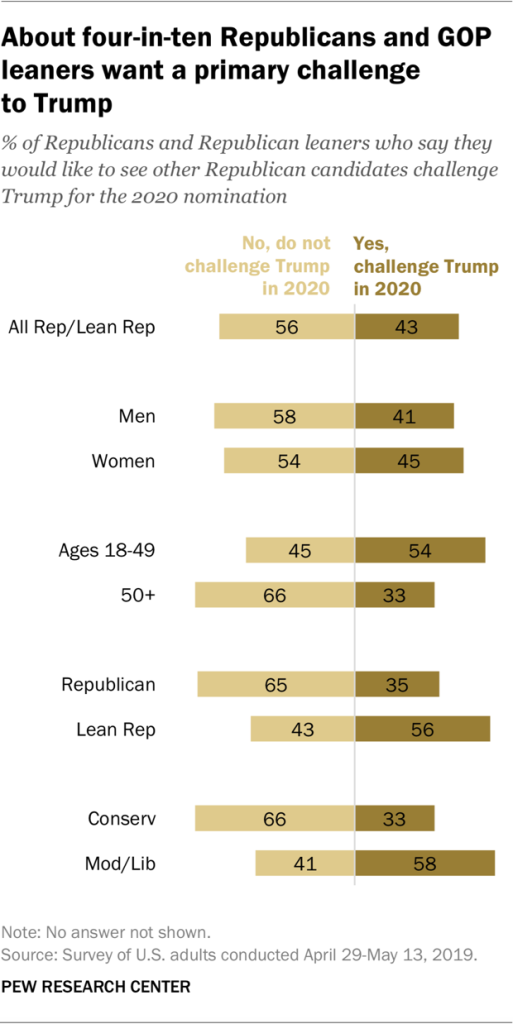 A chart showing about four-in-ten Republicans and GOP leaners want a primary challenge to Trump