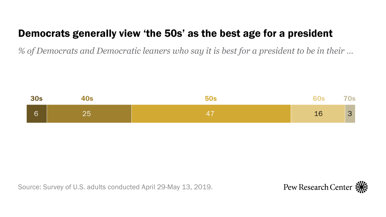 Nearly Half of Democrats Say the Best Age for a President Is 'In Their 50s'