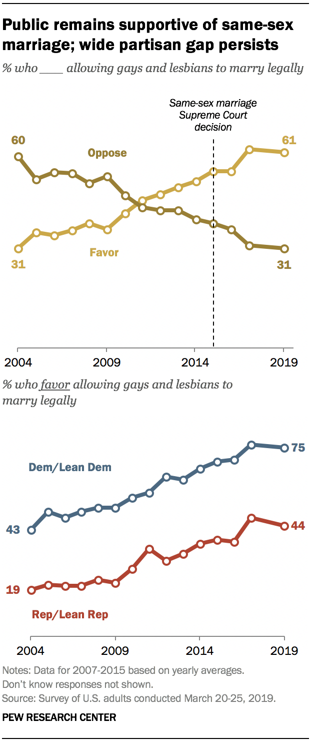 A graph showing public remains supportive of same-sex marriage; wide partisan gap persists