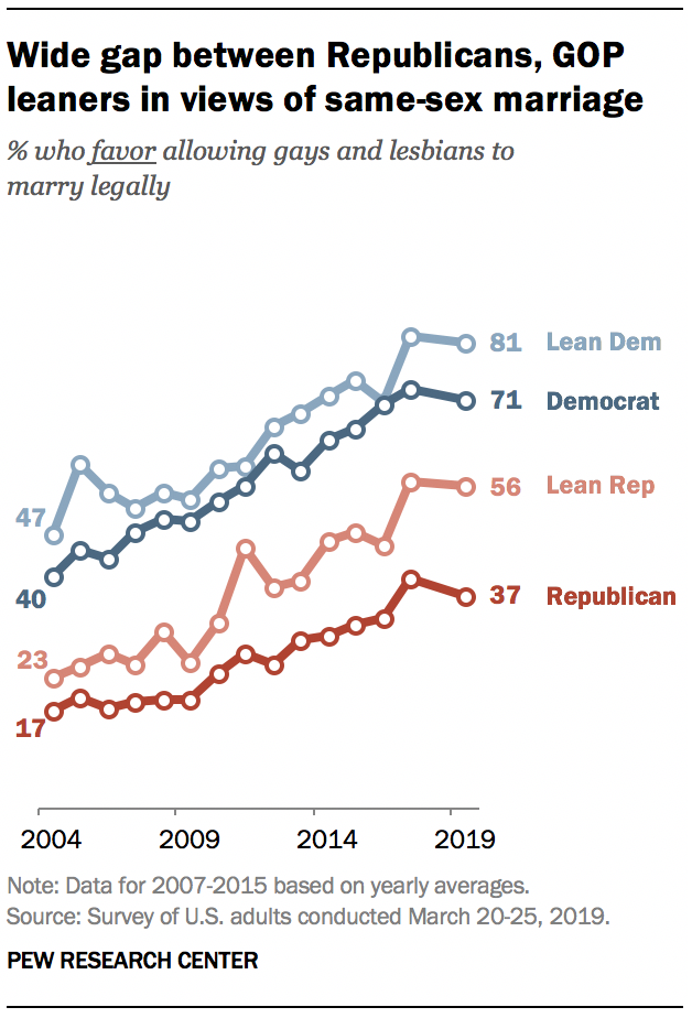A graph showing Wide gap between Republicans, GOP leaners in views of same-sex marriage