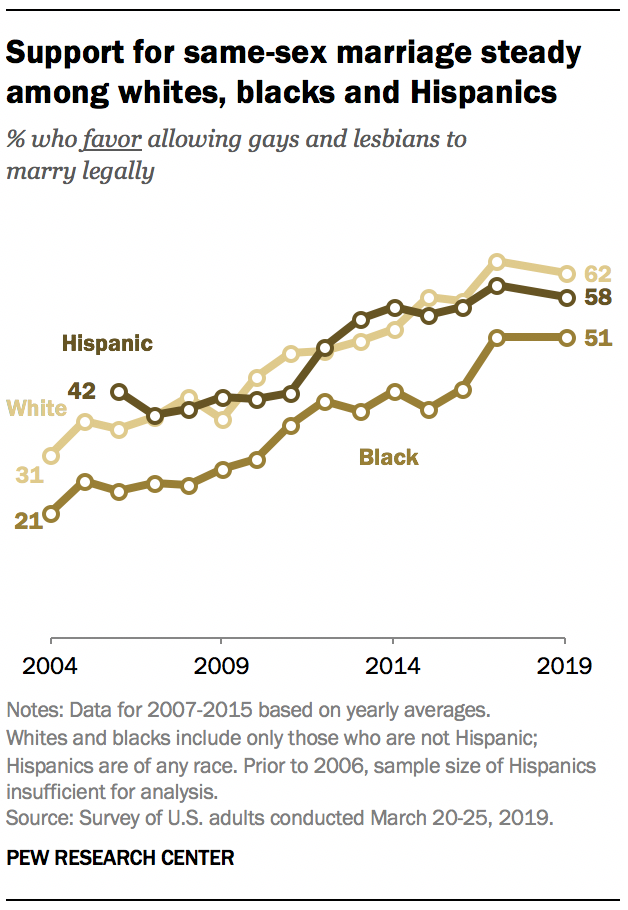 A graph showing Support for same-sex marriage steady among whites, blacks and Hispanics