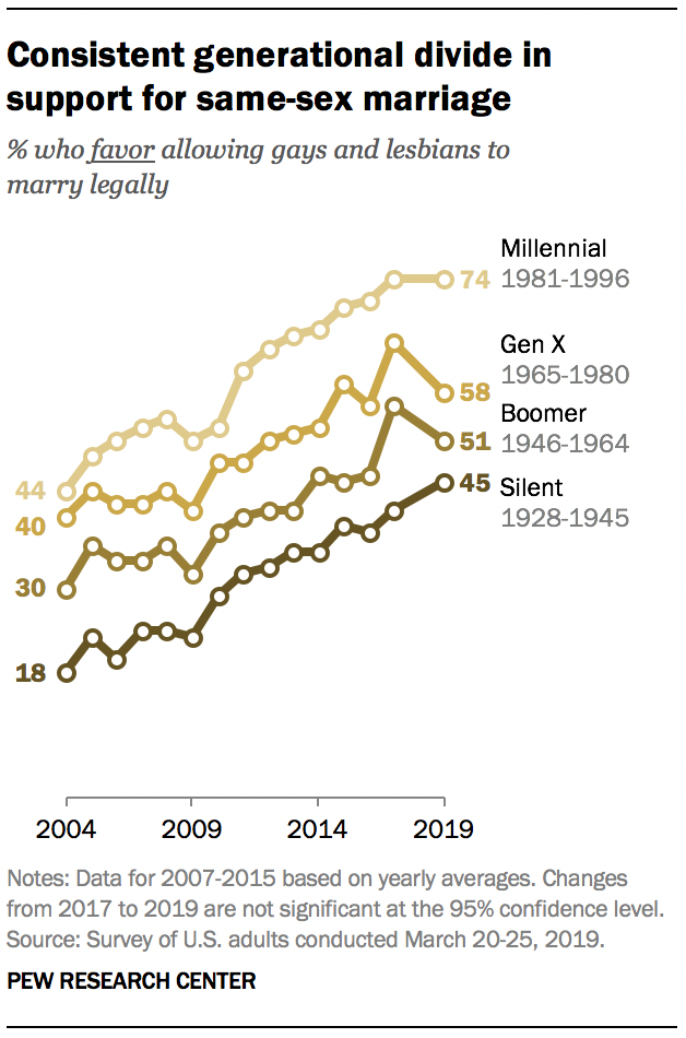 A graph showing Consistent generational divide in support for same-sex marriage
