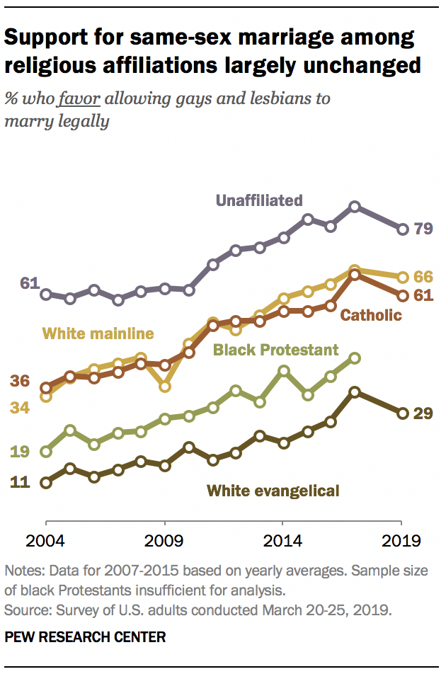 Support for same-sex marriage among religious affiliations largely unchanged
