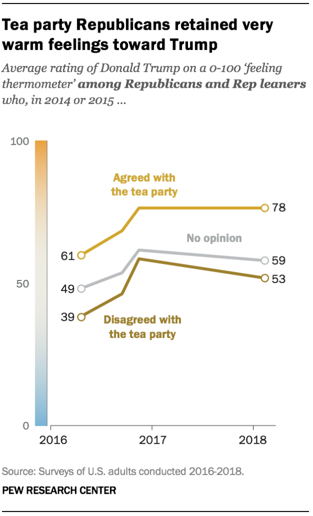 A graph showing Tea party Republicans retained very warm feelings toward Trump