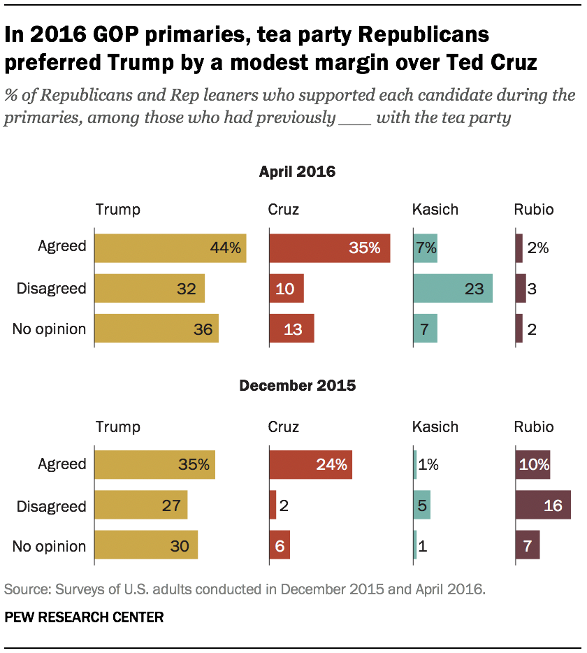 A graph showing In 2016 GOP primaries, tea party Republicans preferred Trump by a modest margin over Ted Cruz