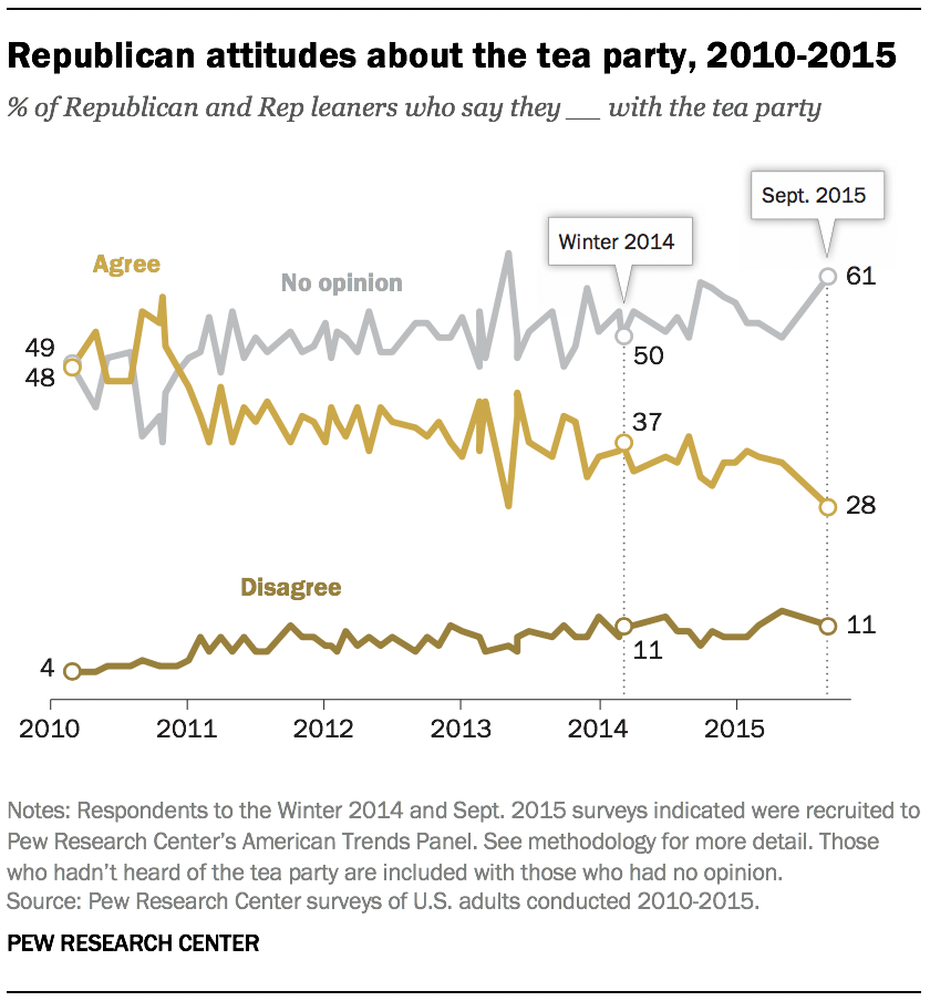 A graph showing Republican attitudes about the tea party, 2010-2015