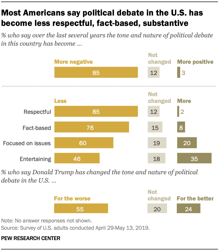 Most Americans say political debate in the U.S. has become less respectful, fact-based, substantive