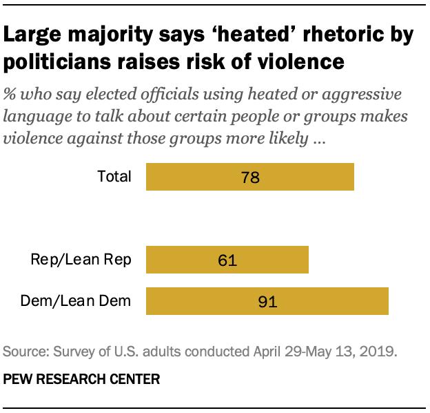 Large majority says 'heated' rhetoric by politicians raises risk of violence