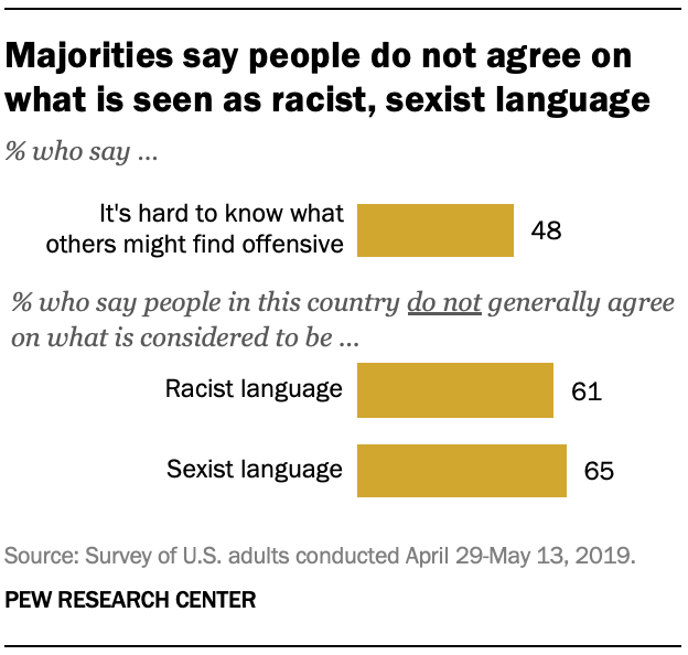 Majorities say people do not agree on what is seen as racist, sexist language