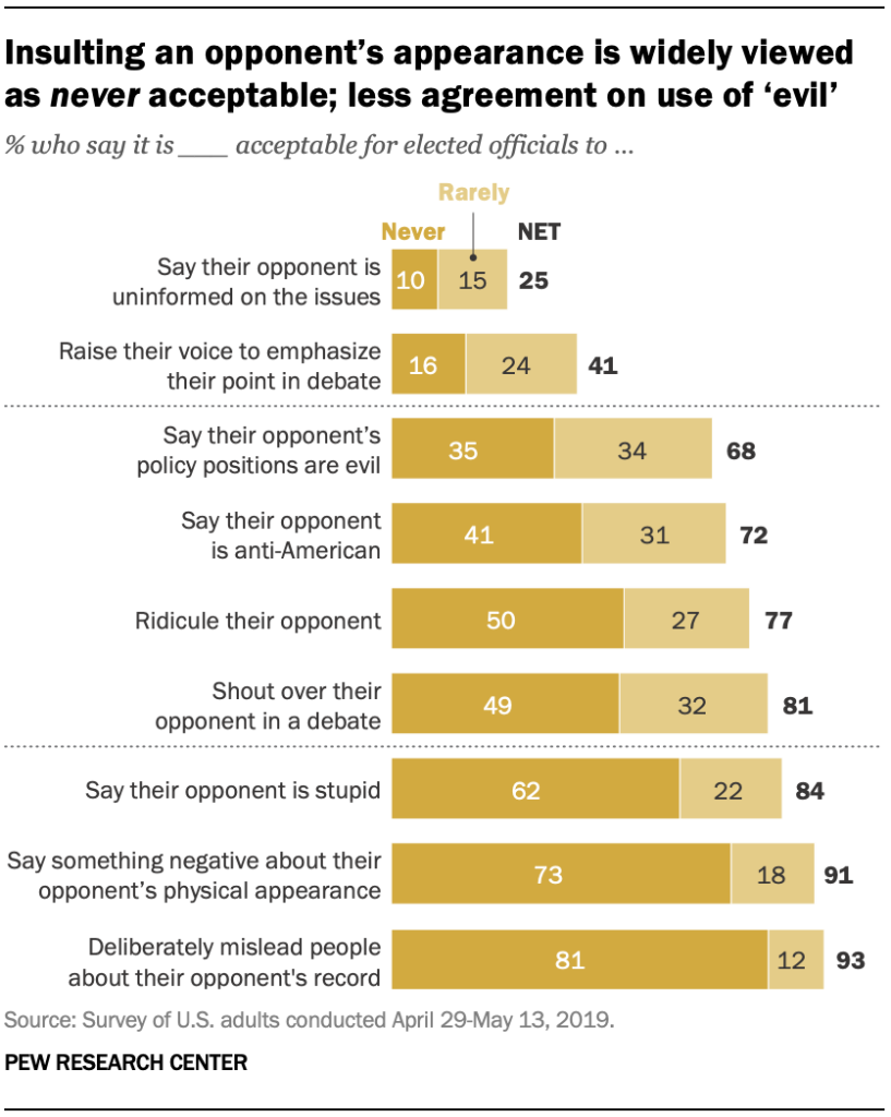 Insulting an opponent's appearance is widely viewed as never acceptable; less agreement on use of 'evil'