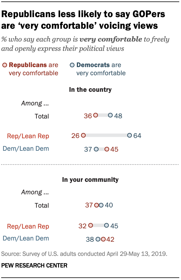 Republicans less likely to say GOPers are 'very comfortable' voicing views