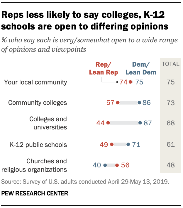 Reps less likely to say colleges, K-12 schools are open to differing opinions