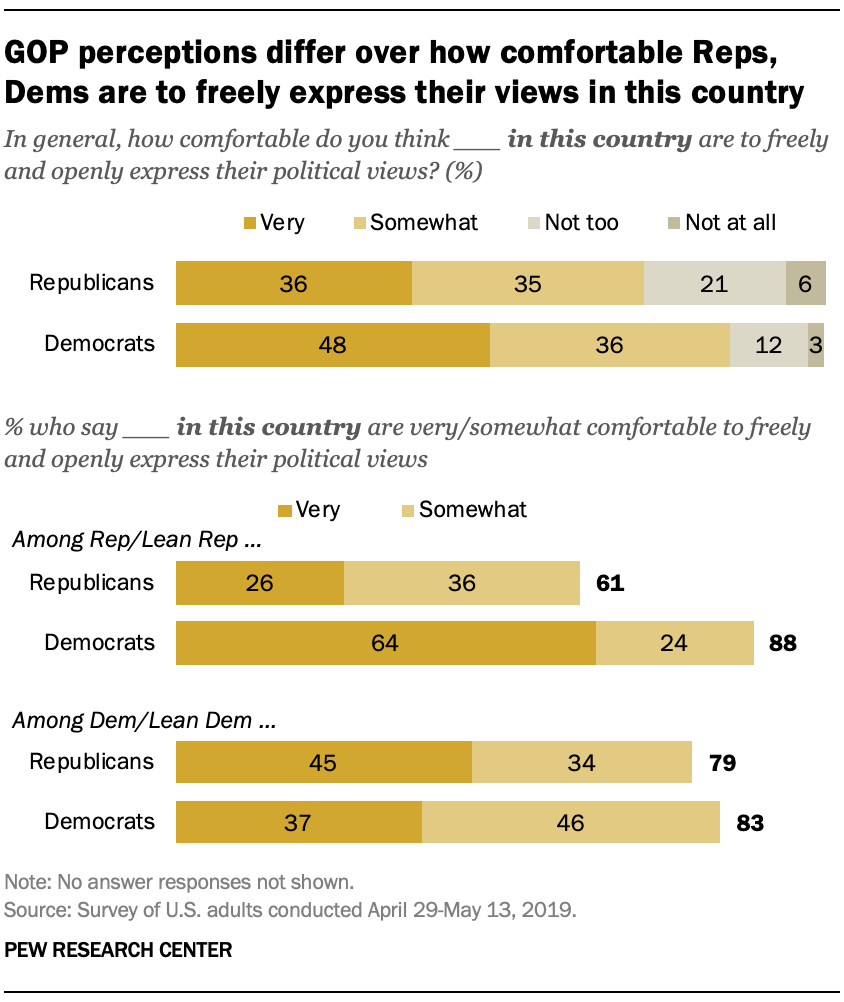 Most say Democrats and Republicans in their community are comfortable sharing their views