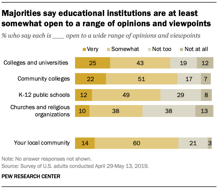 Majorities say educational institutions are at least somewhat open to a range of opinions and viewpoints