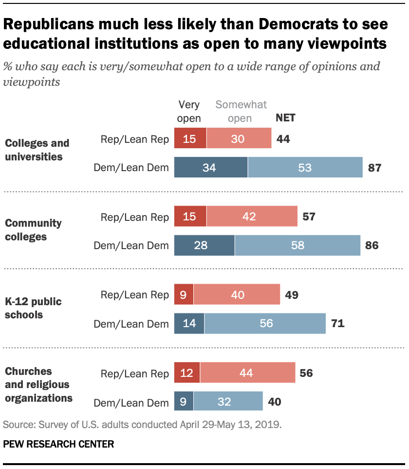 Republicans much less likely than Democrats to see educational institutions as open to many viewpoints