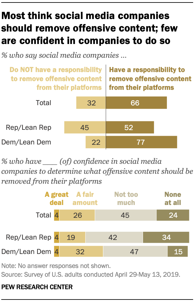 Most think social media companies should remove offensive content; few are confident in companies to do so