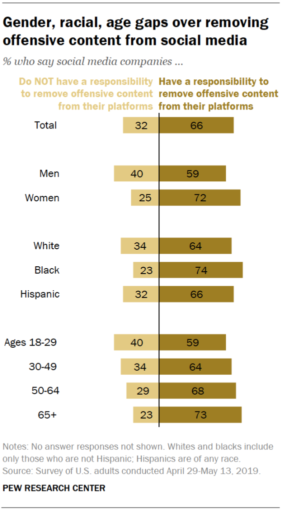 Gender, racial, age gaps over removing offensive content from social media