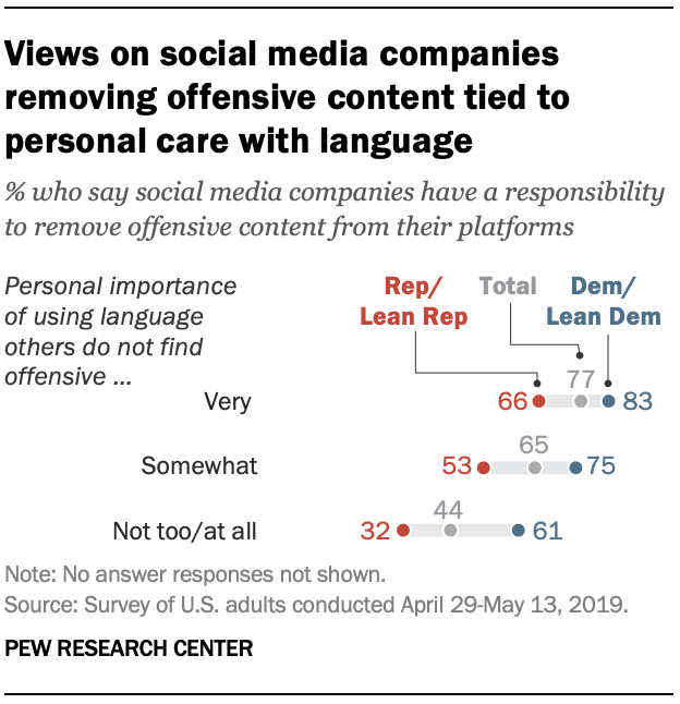 Views on social media companies removing offensive content tied to personal care with language
