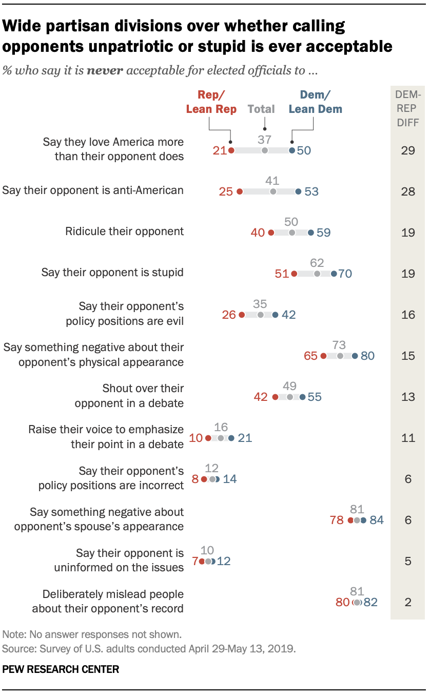Wide partisan divisions over whether calling opponents unpatriotic or stupid is ever acceptable