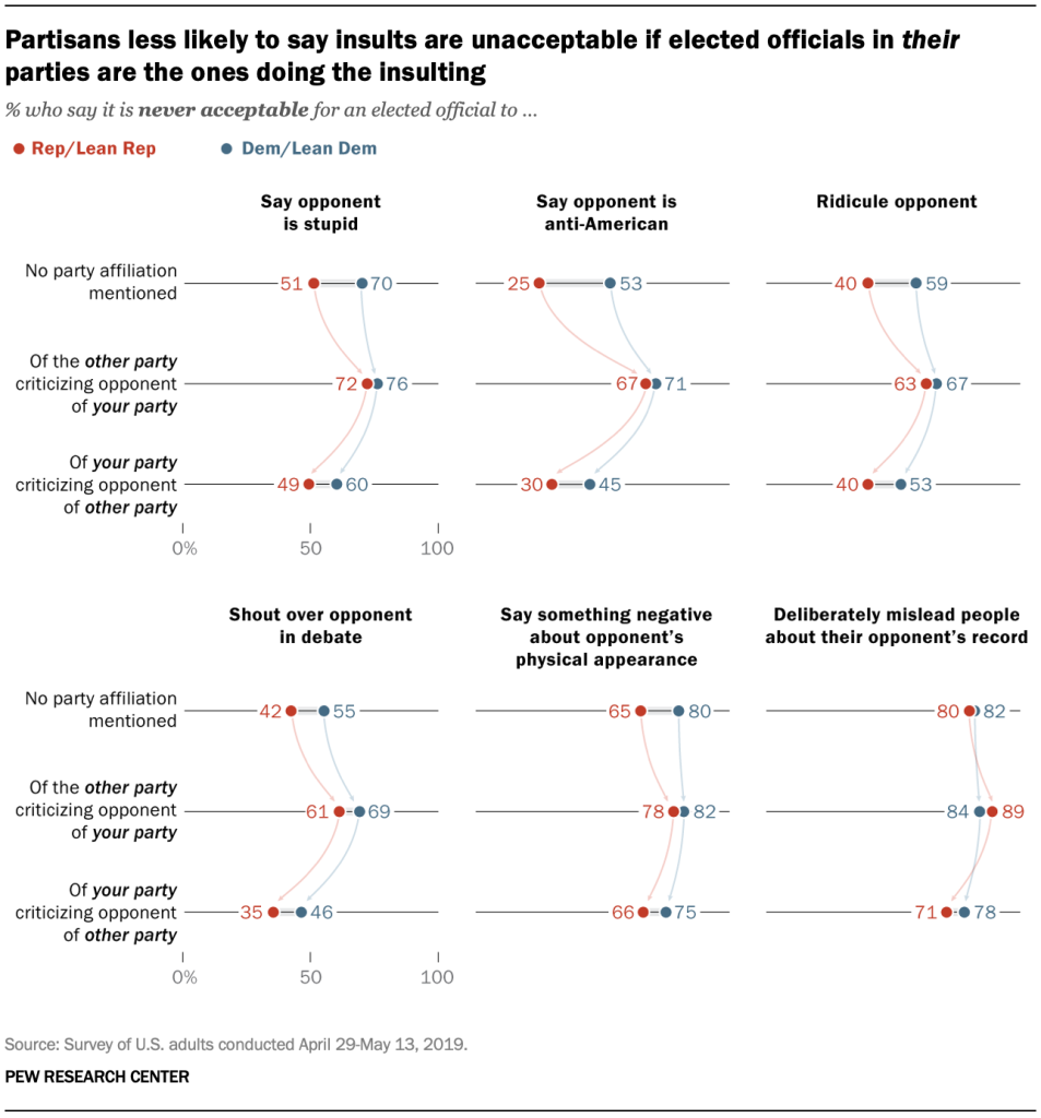 Partisans less likely to say insults are unacceptable if elected officials in their parties are the ones doing the insulting