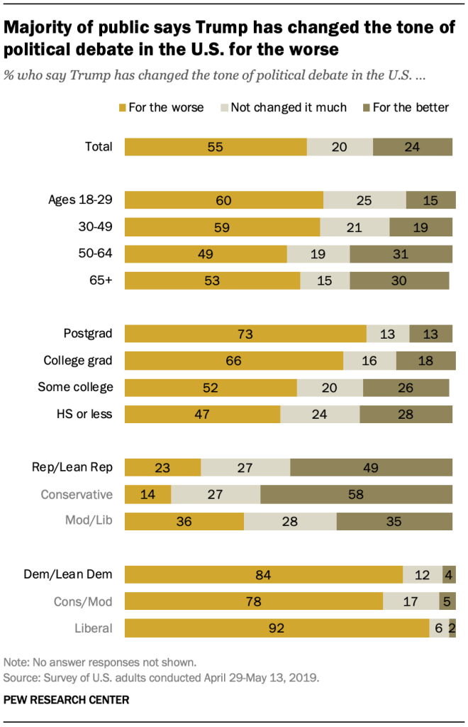 Majority of public says Trump has changed the tone of political debate in the U.S. for the worse