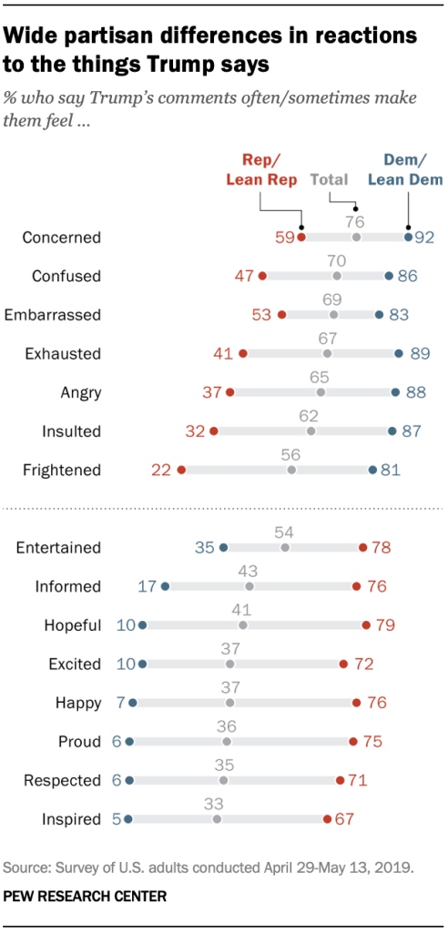 Wide partisan differences in reactions to the things Trump says