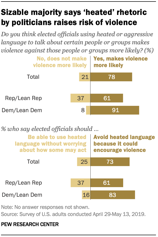 Sizable majority says 'heated' rhetoric by politicians raises risk of violence