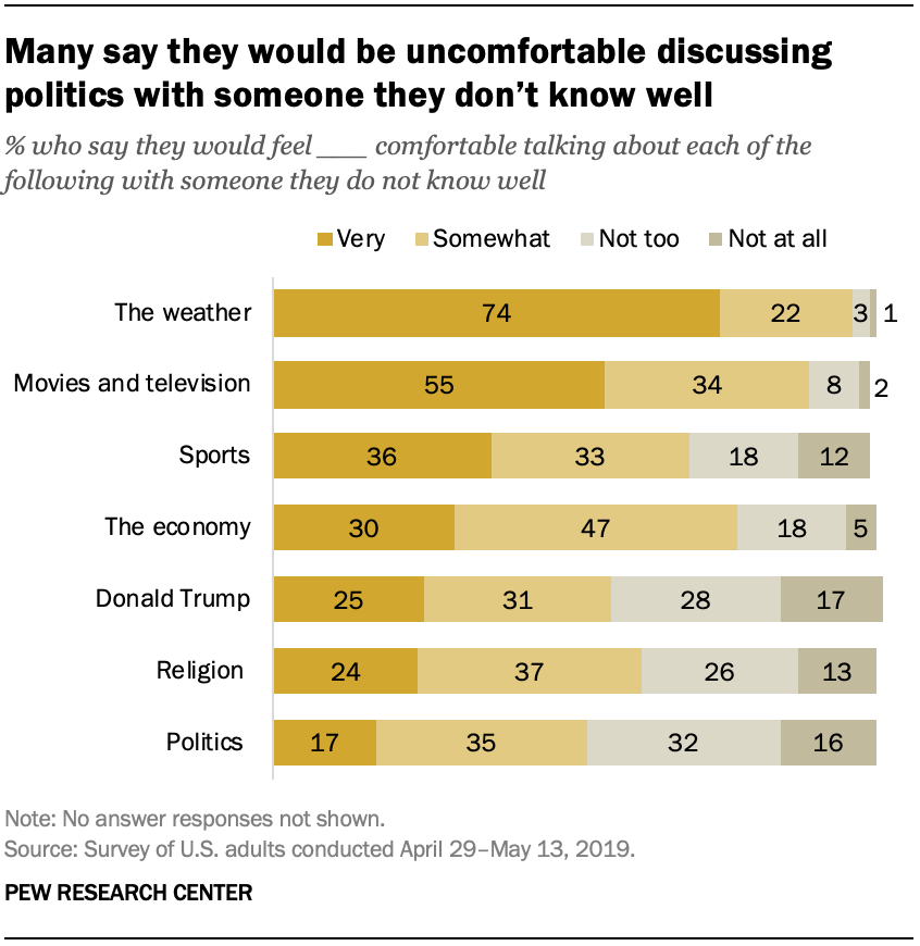 Many say they would be uncomfortable discussing politics with someone they don't know well