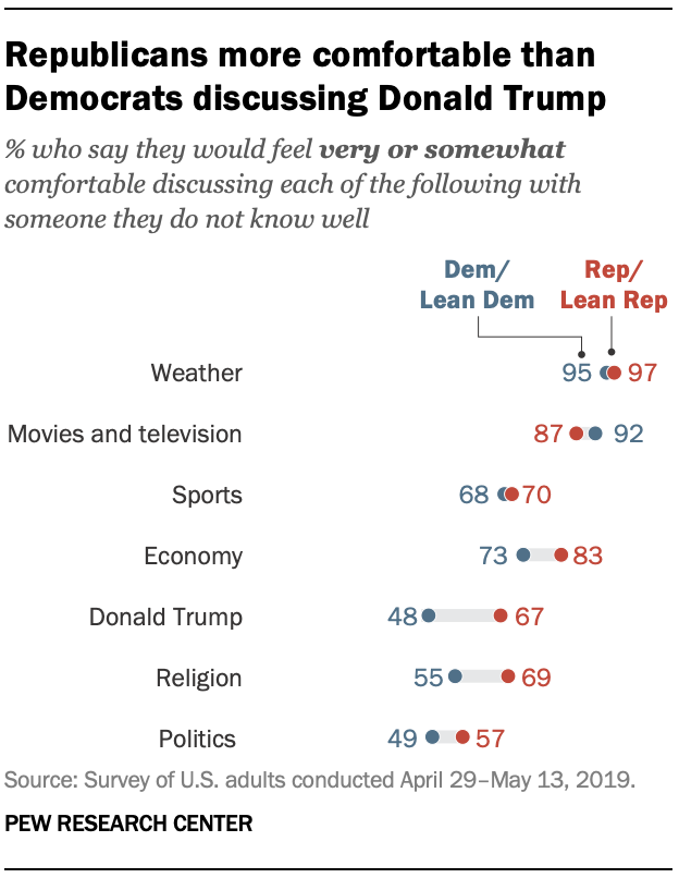 Republicans more comfortable than Democrats discussing Donald Trump