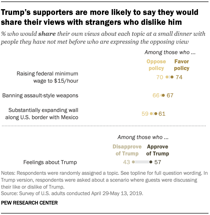 Trump's supporters are more likely to say they would share their views with strangers who dislike him