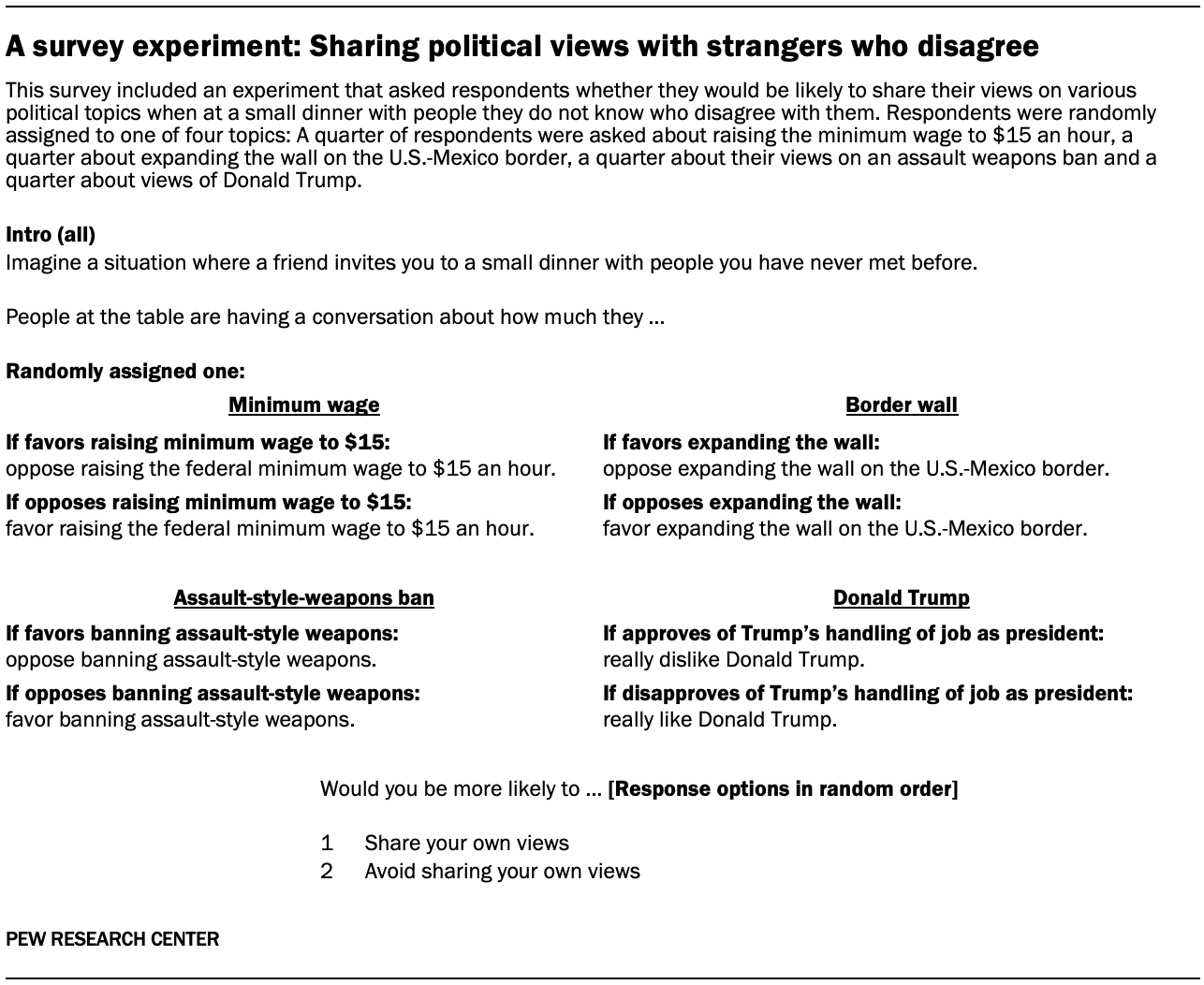 A survey experiment: Sharing political views with strangers who disagree