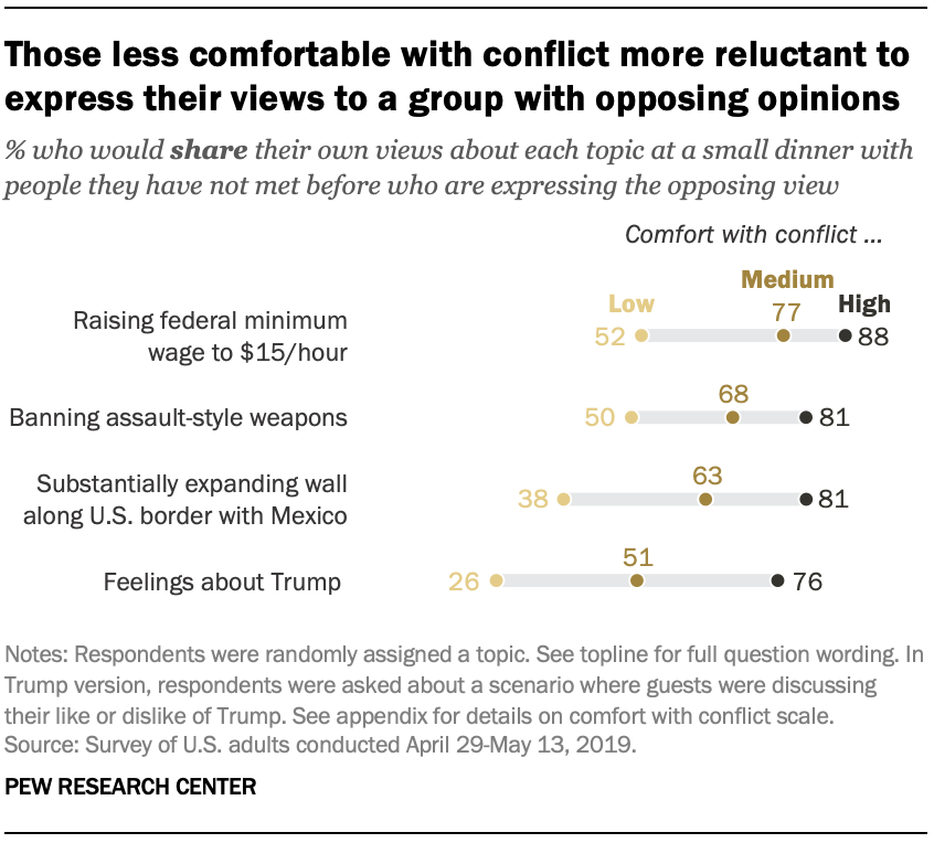 Those less comfortable with conflict more reluctant to express their views to a group with opposing opinions