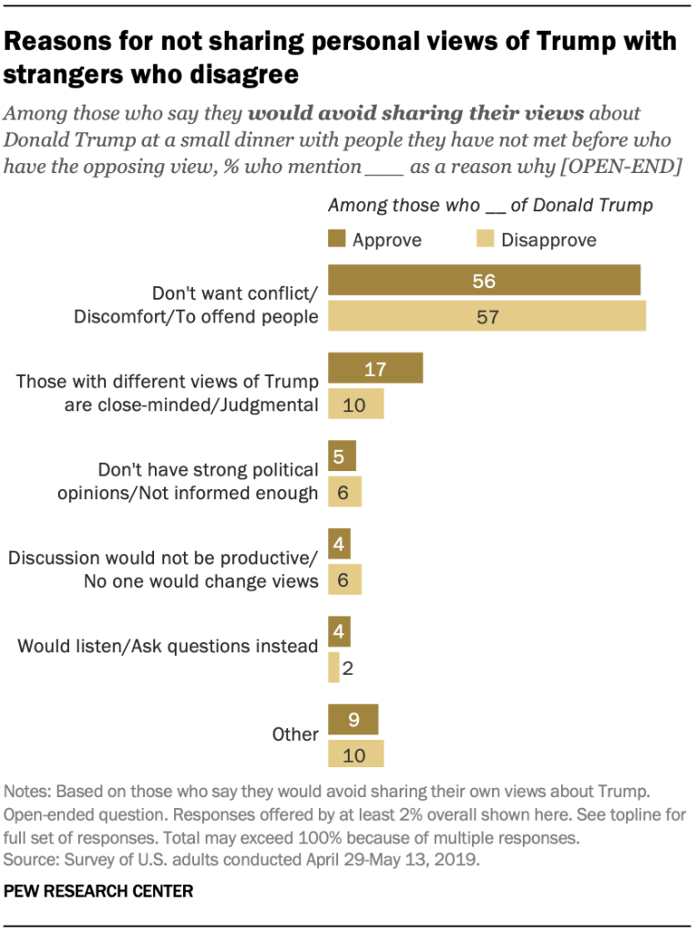 Reasons for not sharing personal views of Trump with strangers who disagree