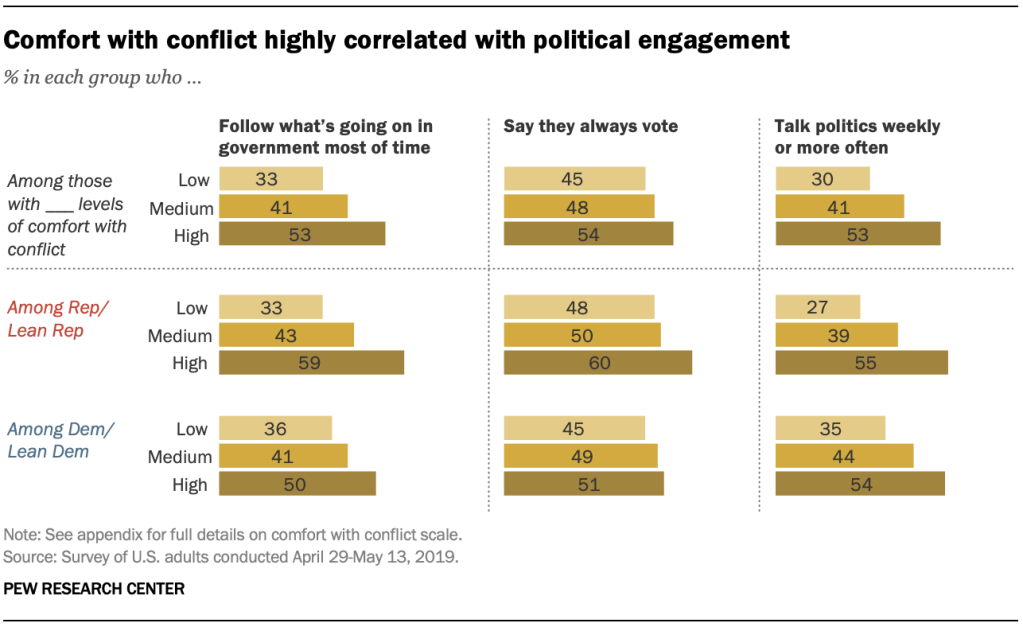Comfort with conflict highly correlated with political engagement