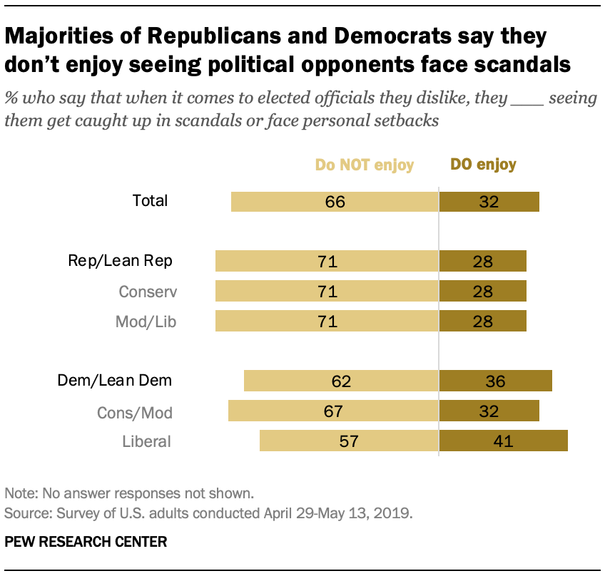 Majorities of Republicans and Democrats say they don't enjoy seeing political opponents face scandals