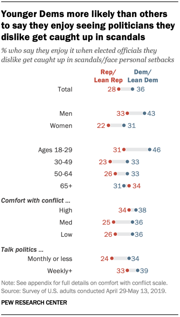 Younger Dems more likely than others to say they enjoy seeing politicians they dislike get caught up in scandals