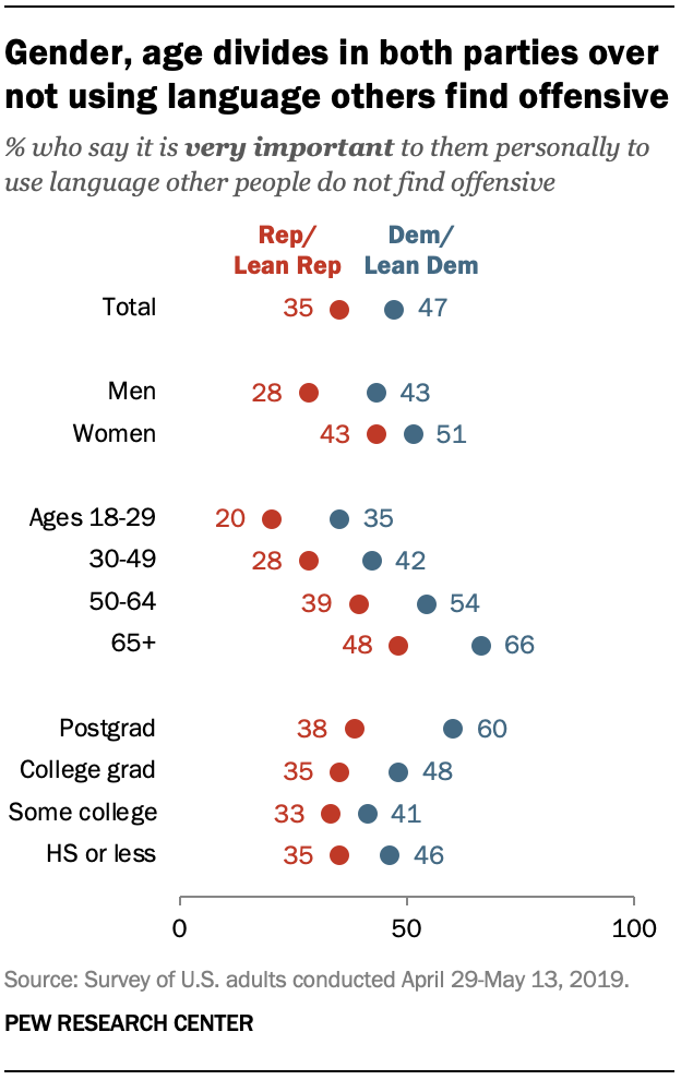 Gender, age divides in both parties over not using language others find offensive