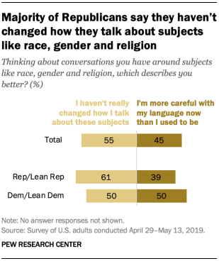 Majority of Republicans say they haven't changed how they talk about subjects like race, gender and religion