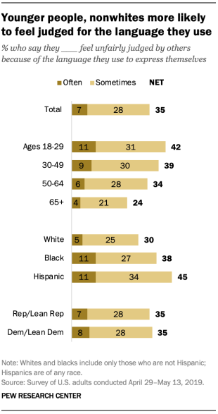 Younger people, nonwhites more likely to feel judged for the language they use