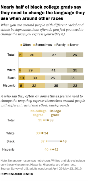 Nearly half of black college grads say they need to change the language they use when around other races