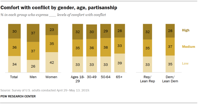 Comfort with conflict by gender, age, partisanship